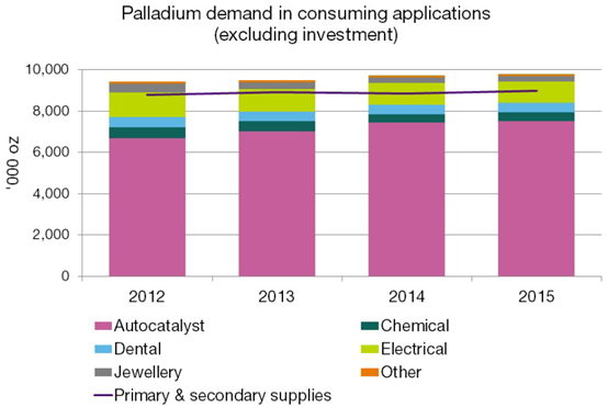 Palladium Demand 2015