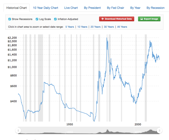 Gold Historical Chart